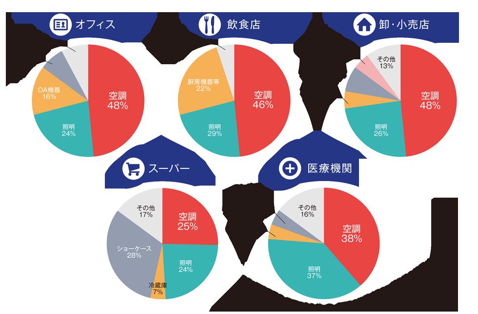 業者別消費電力グラフ