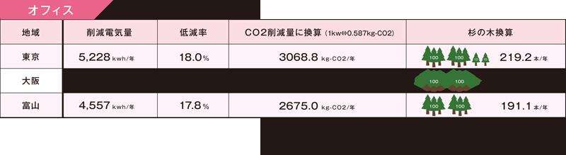 冷房使用時の削減電気量とその効果