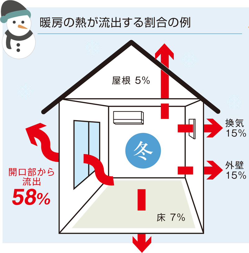 暖房の熱が流出する割合