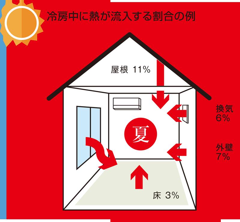 冷房中に熱が流入する割合